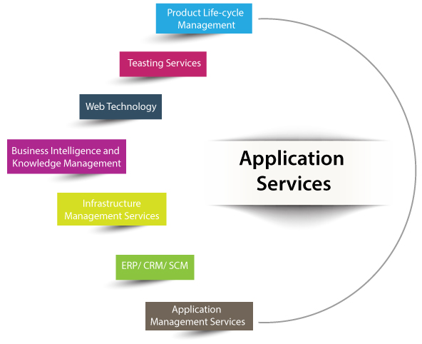 Application Services- Clockwork